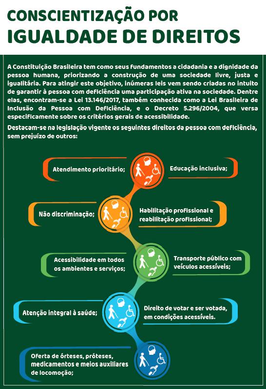 Conscientização por igualdade de direitos. A Constituição Brasileira tem como seus fundamentos a cidadania e a dignidade da pessoa humana, priorizando a construção de uma sociedade livre, justa e igualitária. Para atingir esse objetivo, inúmeras leis vem sendo criadas no intuito de garantir à pessoa com deficiência uma participação ativa na sociedade. Dentre elas, encontram-se a Lei 13.146/2017, também conhecida como a Lei Brasileira de Inclusão da Pessoa com Deficiência, e o Decreto 5.296/2004, que versa especificamente sobre os critérios gerais de acessibilidade. Destacam-se na legislação vigente os seguintes direitos da pessoa com deficiência, sem prejuízo de outros: Atendimento prioritário; Educação inclusiva; Não discriminação; Habilitação profissional e reabilitação profissional; Acessibilidade em todos os ambientes e serviços; Transporte público com veículos acessíveis; Atenção integral à saúde; Direito de votar e ser votada, em condições acessíveis; Oferta de órteses, próteses, medicamentos e meios auxiliares de locomoção;